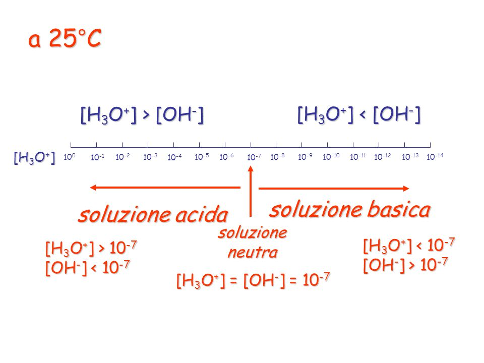 a 25°C soluzione basica soluzione acida [H3O+] > [OH-]